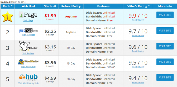 Inexpensive Web Hosting - Rating